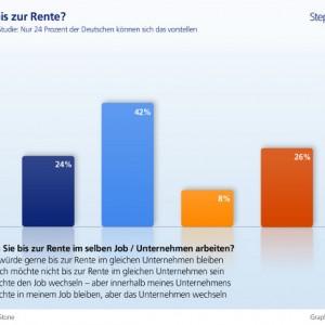 Schlechte Mitarbeiterloyalität in deutschen Unternehmen